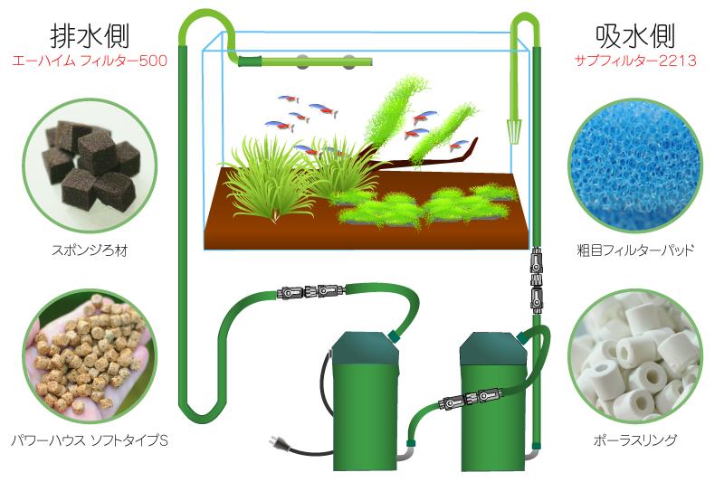 60㎝規格水槽のフィルター構成