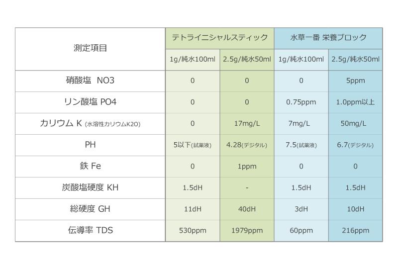 テトライニシャルスティックと水草一番 栄養ブロックの成分表