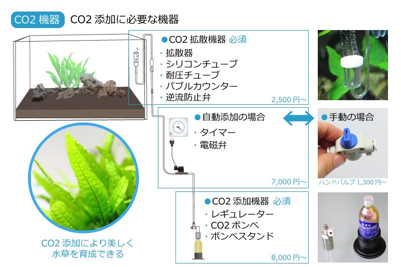 CO2添加に必要な器具