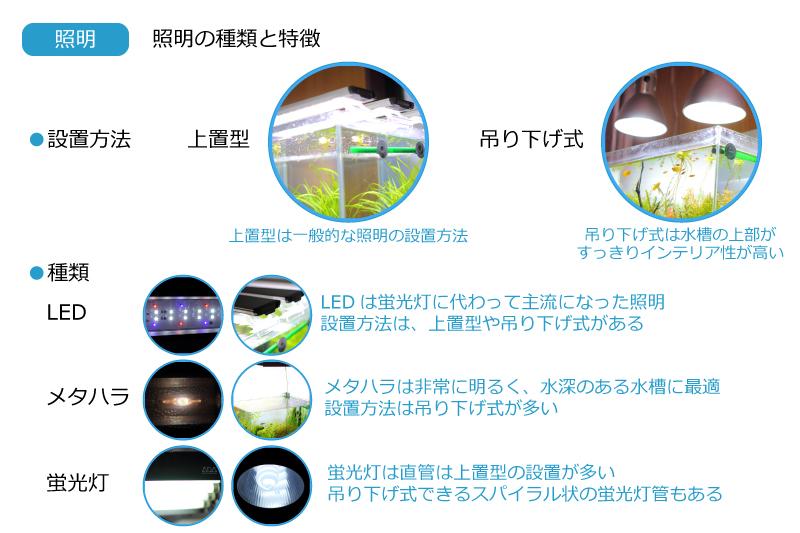 照明の種類と特徴