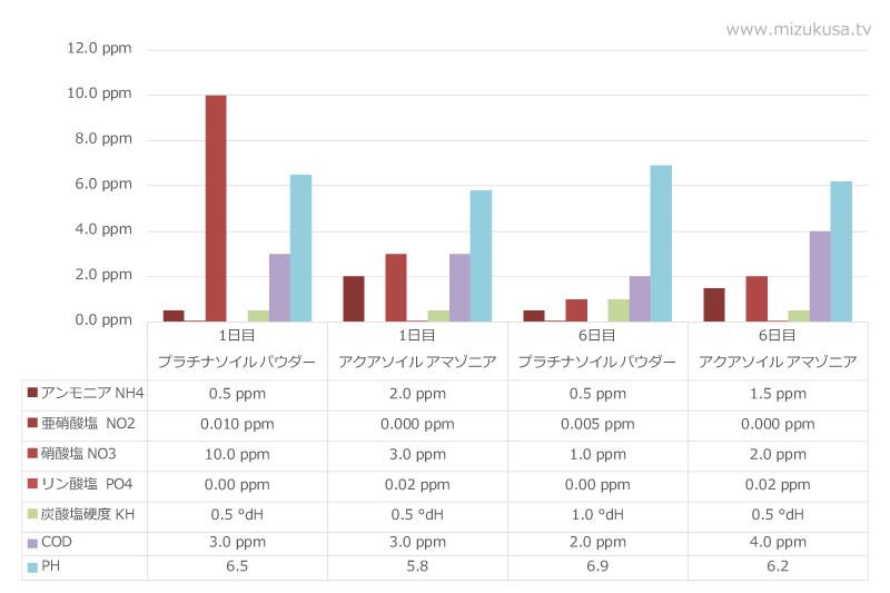 JUN-プラチナソイル パウダー水質比較(栄養素・PH・硬度)