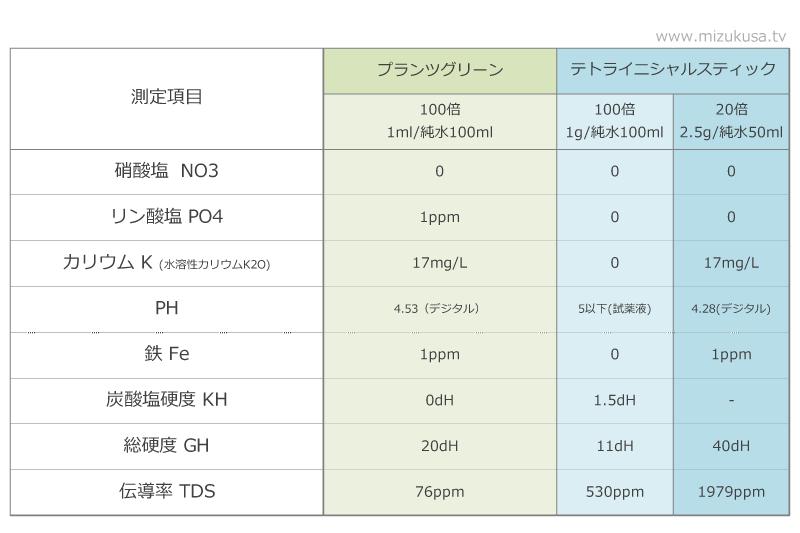 プランツグリーンの成分表