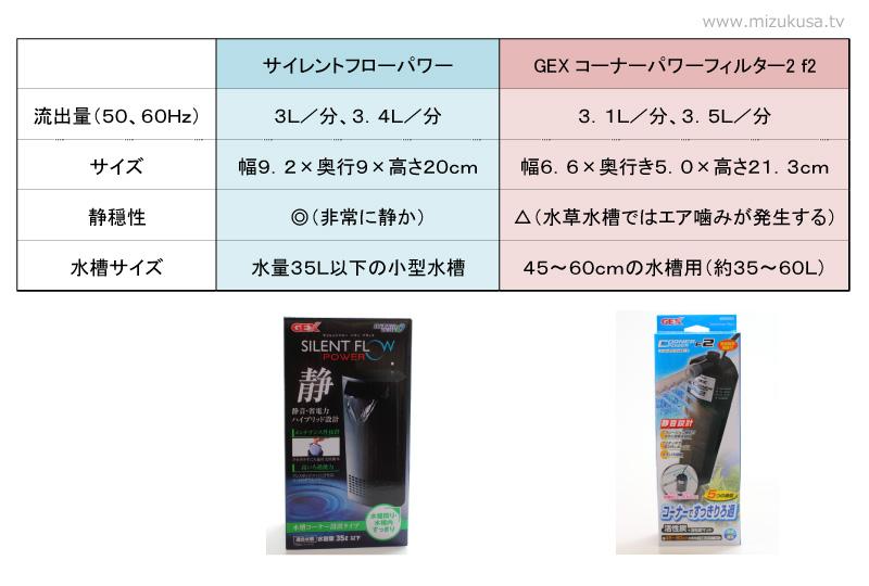 水中フィルター(内部フィルター)製品比較